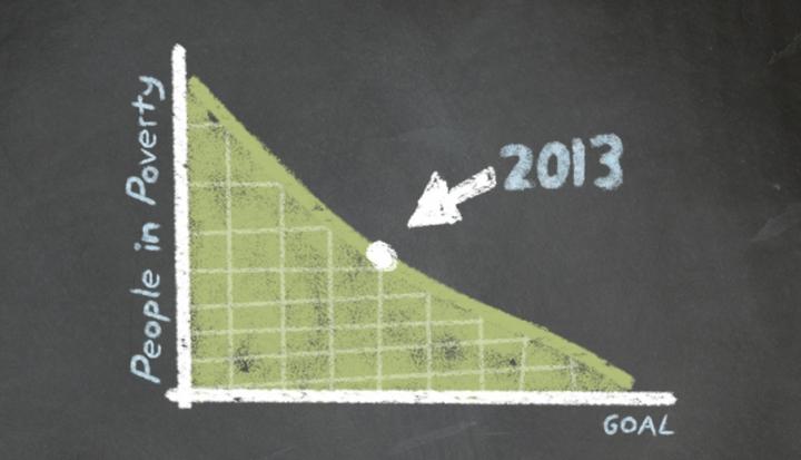 millennium-development-goals-graph